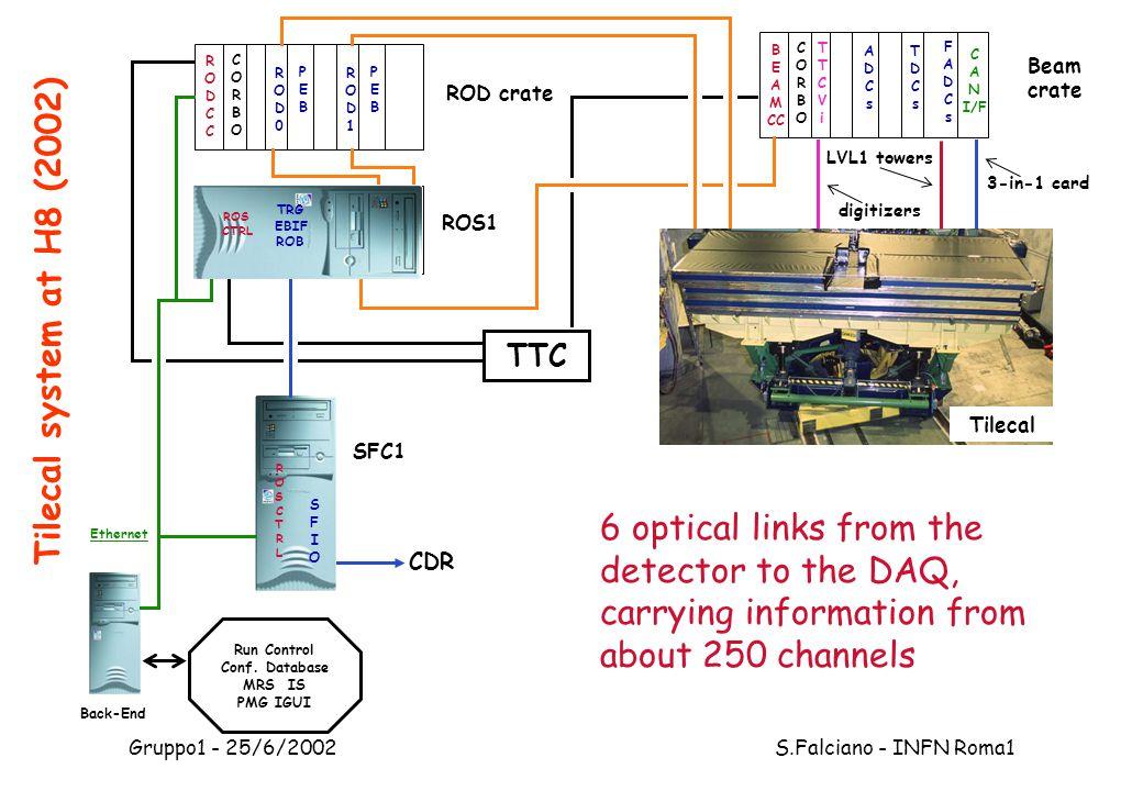 Gruppo1 - 25/6/2002 S.Falciano - INFN Roma1 Back-End Run Control Conf.