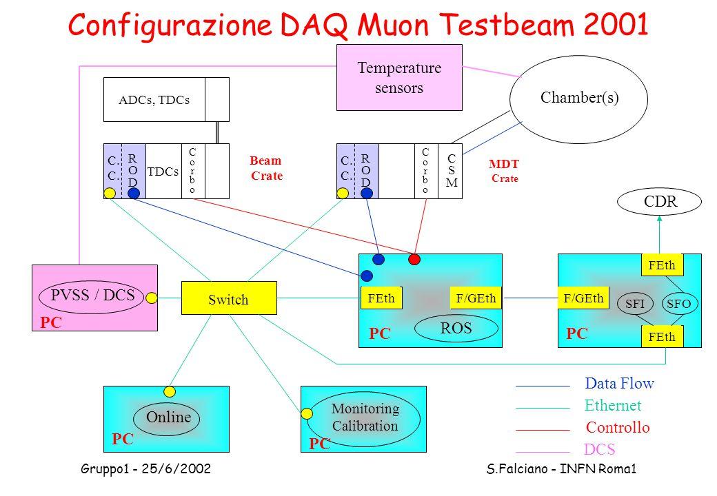 Gruppo1 - 25/6/2002 S.Falciano - INFN Roma1 Configurazione DAQ Muon Testbeam 2001 Monitoring Calibration ADCs, TDCs C.