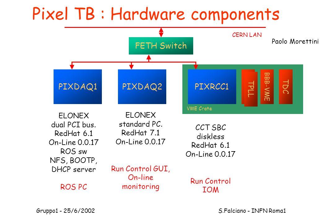 Gruppo1 - 25/6/2002 S.Falciano - INFN Roma1 TPLL Pixel TB : Hardware components FETH Switch PIXDAQ1PIXDAQ2PIXRCC1 VME Crate TPLL BBB-VME TDC ELONEX dual PCI bus.