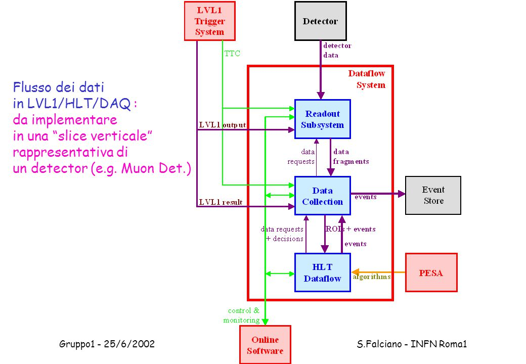Gruppo1 - 25/6/2002 S.Falciano - INFN Roma1 Flusso dei dati in LVL1/HLT/DAQ : da implementare in una slice verticale rappresentativa di un detector (e.g.