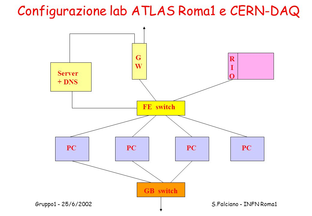 Gruppo1 - 25/6/2002 S.Falciano - INFN Roma1 Configurazione lab ATLAS Roma1 e CERN-DAQ PC FE switch GB switch RIORIO Server + DNS GWGW