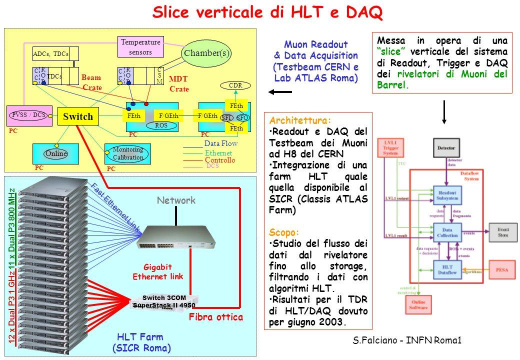 Gruppo1 - 25/6/2002 S.Falciano - INFN Roma1 Muon Readout & Data Acquisition (Testbeam CERN e Lab ATLAS Roma) Fast Ethernet Link 12 x Dual P3 1 GHz Switch 3COM SuperStack II 4950 11 x Dual P3 800 MHz Gigabit Ethernet link Fibra ottica Network HLT Farm (SICR Roma) Slice verticale di HLT e DAQ Monitoring Calibration ADCs, TDCs RODROD TDCs C.