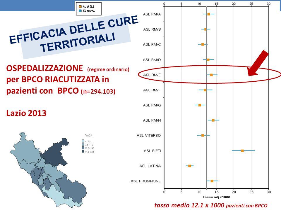 OSPEDALIZZAZIONE (regime ordinario) per BPCO RIACUTIZZATA in pazienti con BPCO (n=294.103) Lazio 2013 EFFICACIA DELLE CURE TERRITORIALI tasso medio 12
