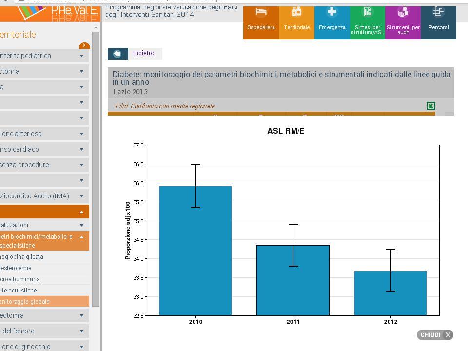 BPCO Intervento Controlled Before and After study- 4 Unità di Cure Primarie (UCP) per ogni Distretto per un totale di 78 MMG (17 %) popolazione con intervento 20,2% ( età>45 a ) DIABETE tipo 2 Intervento Controlled Before and After study- 4 Unità di Cure Primarie (UCP) per ogni Distretto per un totale di 82 MMG ( 18% ) popolazione con intervento 23,1 % ( età 35 – 80a.) Stimare l'impatto della sperimentazione dei PDTA nella ASL RME in termini di uso delle risorse (farmaci e prestazioni specialistiche) e di esiti clinici (accessi in PS e ospedalizzazioni) tra i pazienti beneficiari dell'intervento attraverso un disegno di studio di coorte prima -dopo .