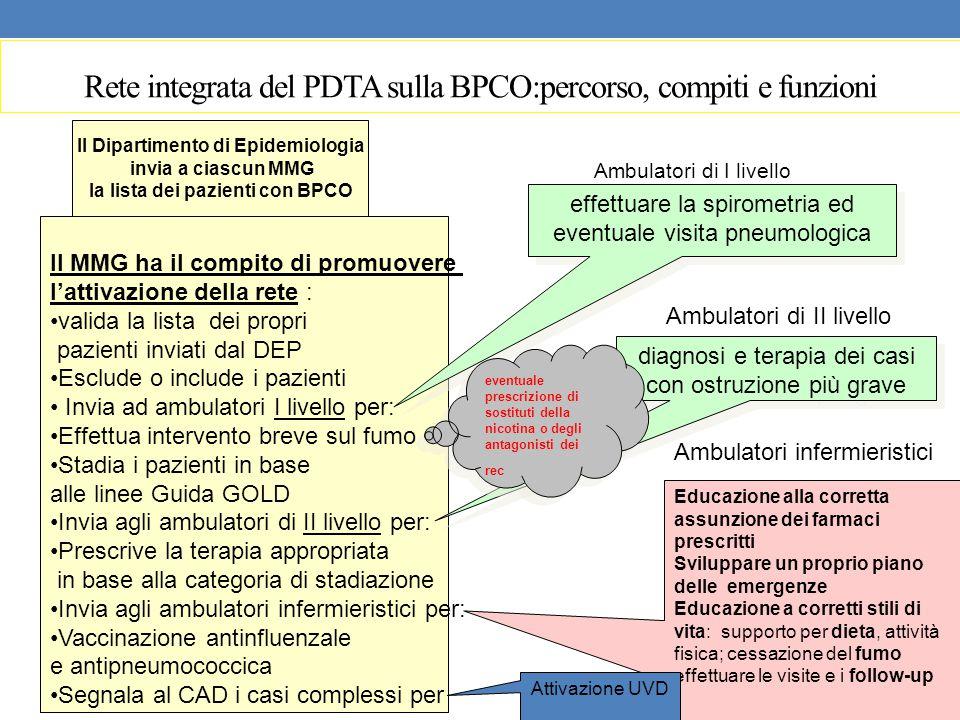 Rete integrata del PDTA sulla BPCO:percorso, compiti e funzioni Il Dipartimento di Epidemiologia invia a ciascun MMG la lista dei pazienti con BPCO Il