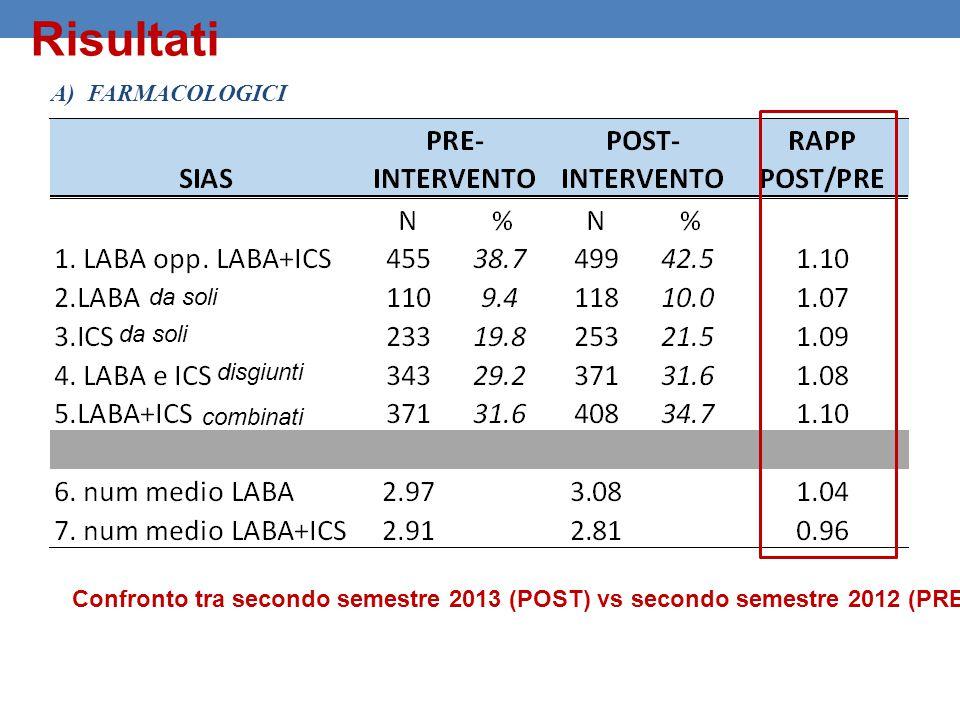 Risultati A)FARMACOLOGICI da soli disgiunti combinati Confronto tra secondo semestre 2013 (POST) vs secondo semestre 2012 (PRE)