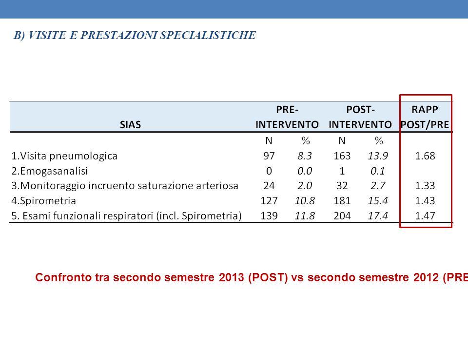 B) VISITE E PRESTAZIONI SPECIALISTICHE Confronto tra secondo semestre 2013 (POST) vs secondo semestre 2012 (PRE)