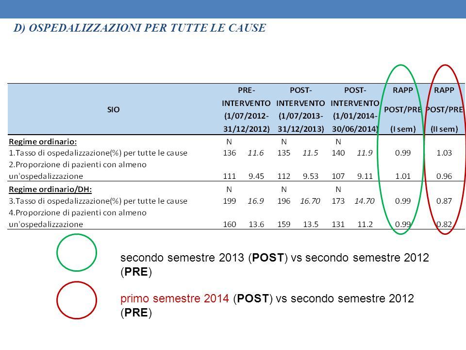 D) OSPEDALIZZAZIONI PER TUTTE LE CAUSE primo semestre 2014 (POST) vs secondo semestre 2012 (PRE) secondo semestre 2013 (POST) vs secondo semestre 2012