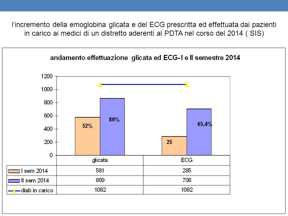 l'incremento della emoglobina glicata e del ECG prescritta ed effettuata dai pazienti in carico ai medici di un distretto aderenti al PDTA nel corso d