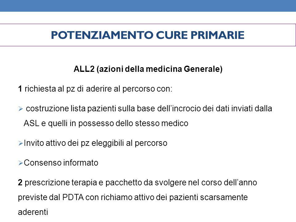 ALL2 (azioni della medicina Generale) 1 richiesta al pz di aderire al percorso con:  costruzione lista pazienti sulla base dell'incrocio dei dati inv
