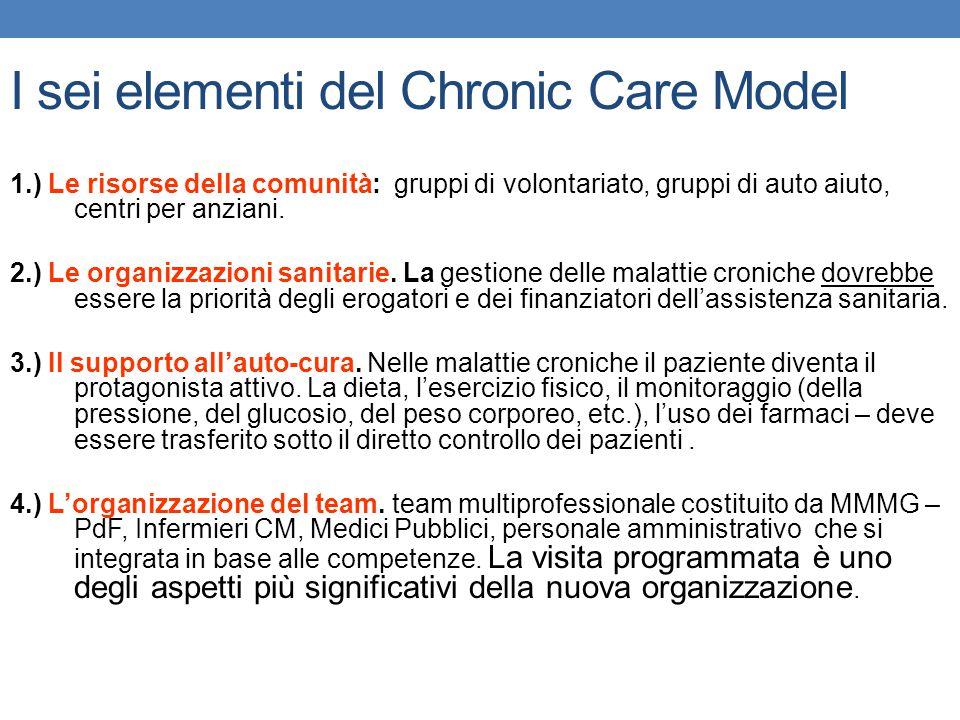 I sei elementi del Chronic Care Model 1.) Le risorse della comunità: gruppi di volontariato, gruppi di auto aiuto, centri per anziani. 2.) Le organizz