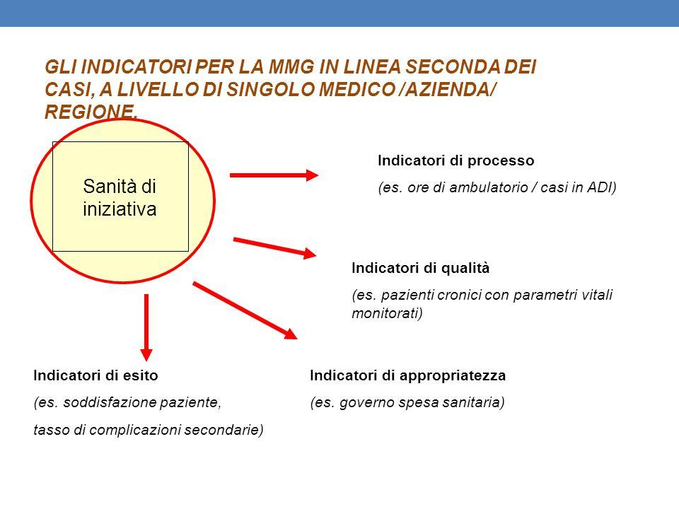 Sanità di iniziativa GLI INDICATORI PER LA MMG IN LINEA SECONDA DEI CASI, A LIVELLO DI SINGOLO MEDICO /AZIENDA/ REGIONE. Indicatori di processo (es. o