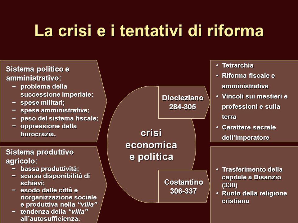 La crisi e i tentativi di riforma Sistema politico e amministrativo: −problema della successione imperiale; − spese militari; − spese amministrative;