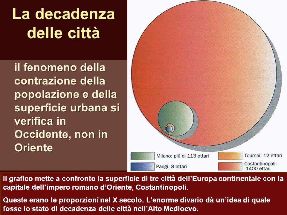 La decadenza delle città il fenomeno della contrazione della popolazione e della superficie urbana si verifica in Occidente, non in Oriente Il grafico
