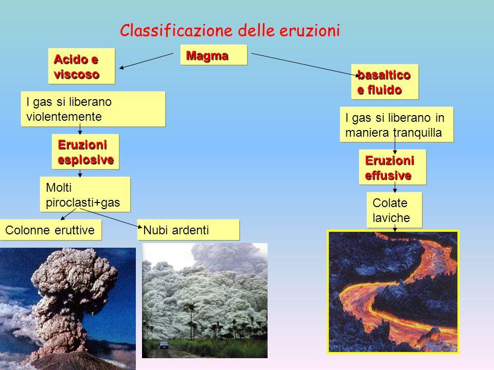 Classificazione delle eruzioni Magma Acido e viscoso basaltico e fluido I gas si liberano violentemente Colate laviche I gas si liberano in maniera tr