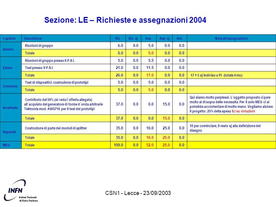 CSN1 - Lecce - 23/09/2003 Sezione: LE – Richieste e assegnazioni 2004 CapitoloDescrizioneRic.Ric. sjAss.Ass. sjAnt.Note all'assegnazione Interno Riuni