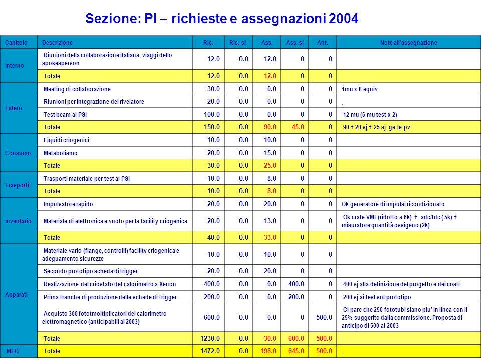 Sezione: PI – richieste e assegnazioni 2004 CapitoloDescrizioneRic.Ric. sjAss.Ass. sjAnt.Note all'assegnazione Interno Riunioni della collaborazione i
