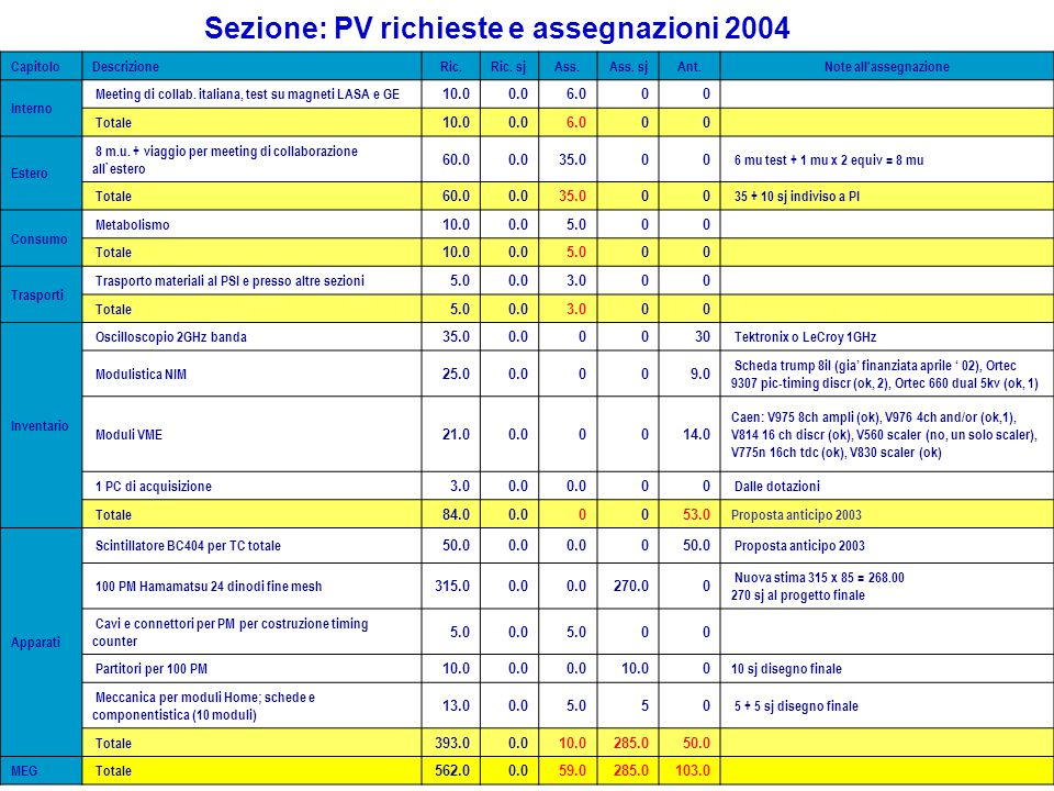 Sezione: PV richieste e assegnazioni 2004 CapitoloDescrizioneRic.Ric. sjAss.Ass. sjAnt.Note all'assegnazione Interno Meeting di collab. italiana, test