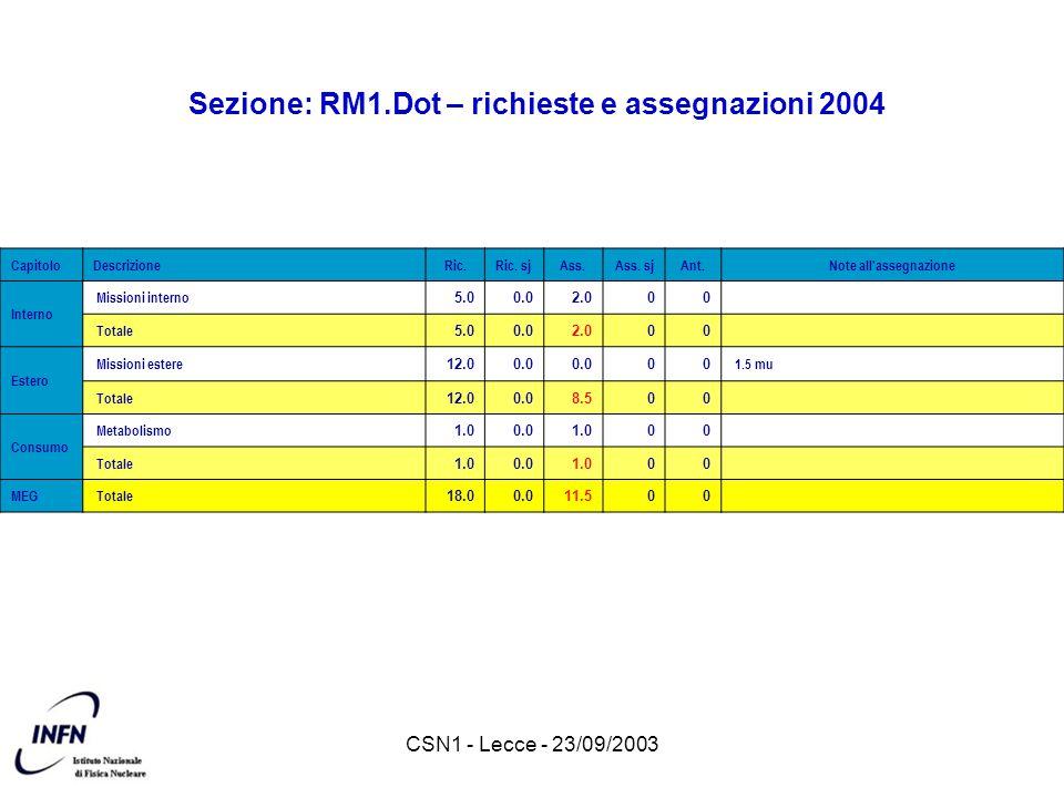 CSN1 - Lecce - 23/09/2003 Sezione: RM1.Dot – richieste e assegnazioni 2004 CapitoloDescrizioneRic.Ric. sjAss.Ass. sjAnt.Note all'assegnazione Interno