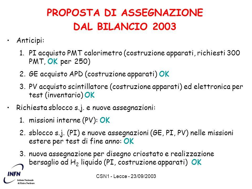 CSN1 - Lecce - 23/09/2003 PROPOSTA DI ASSEGNAZIONE DAL BILANCIO 2003 Anticipi: 1.PI acquisto PMT calorimetro (costruzione apparati, richiesti 300 PMT, OK per 250) 2.GE acquisto APD (costruzione apparati) OK 3.PV acquisto scintillatore (costruzione apparati) ed elettronica per test (inventario) OK Richiesta sblocco s.j.