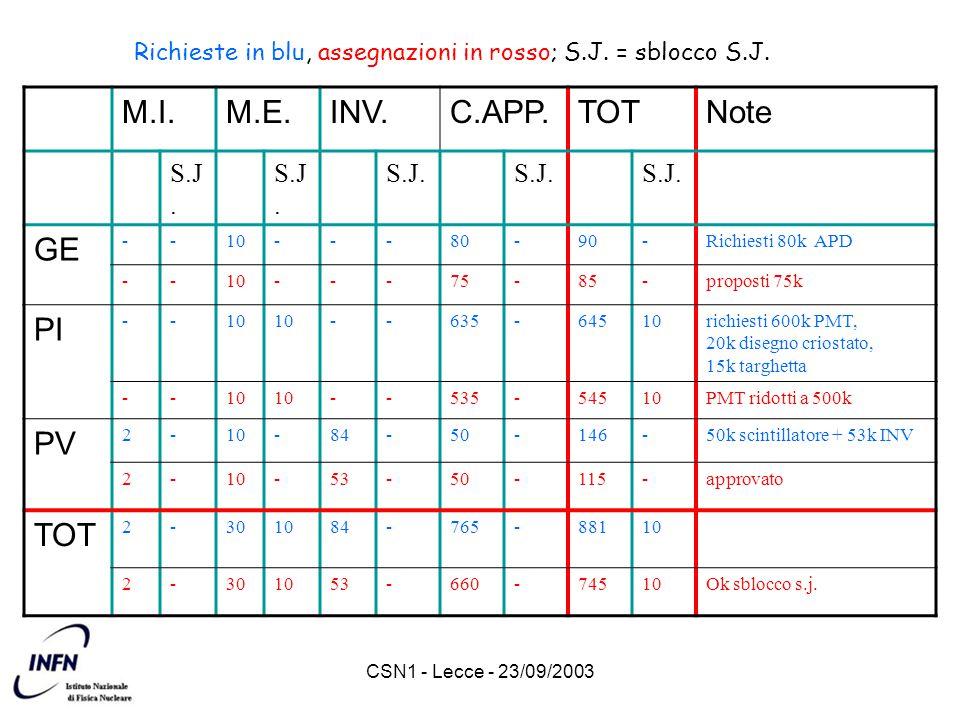 CSN1 - Lecce - 23/09/2003 MILESTONES 2003 31/03/2003: Completamento dei test sul prototipo di scheda di trigger rimandata a fine anno (50%) 31/12/2003: Completamento del disegno tecnico del Timing Counter rimandata a metà 2004 31/12/2003: Rifinitura delle misure sul prototipo del calorimetro a LXe da verificare 30/06/2003: Facility criogenica di test PMT operante errore di costruzione criostato, qualche ritardo (50%) 30/06/2003: Completamento dei test di prototipi di Timing Counter, anche in campo magnetico test avviati ma non conclusi (70%) 30/09/2003: Disegno finale del sistema di trigger rimandata a metà 2004 31/10/2003: Definizione delle procedure di misura delle caratteristiche dei PMT del cal.
