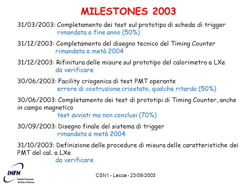 CSN1 - Lecce - 23/09/2003 MILESTONES 2003 31/03/2003: Completamento dei test sul prototipo di scheda di trigger rimandata a fine anno (50%) 31/12/2003