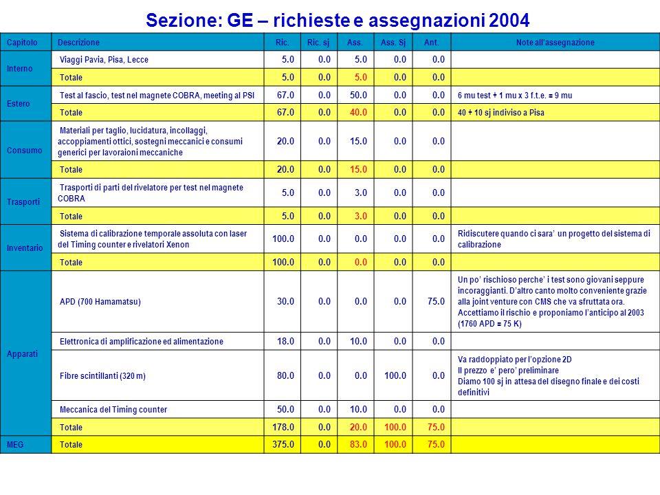 Sezione: GE – richieste e assegnazioni 2004 CapitoloDescrizioneRic.Ric. sjAss.Ass. SjAnt.Note all'assegnazione Interno Viaggi Pavia, Pisa, Lecce 5.00.