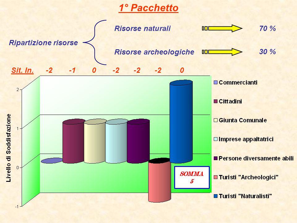 2° Pacchetto Risorse archeologiche Ripartizione risorse Risorse naturali30 % 70 % Sit.