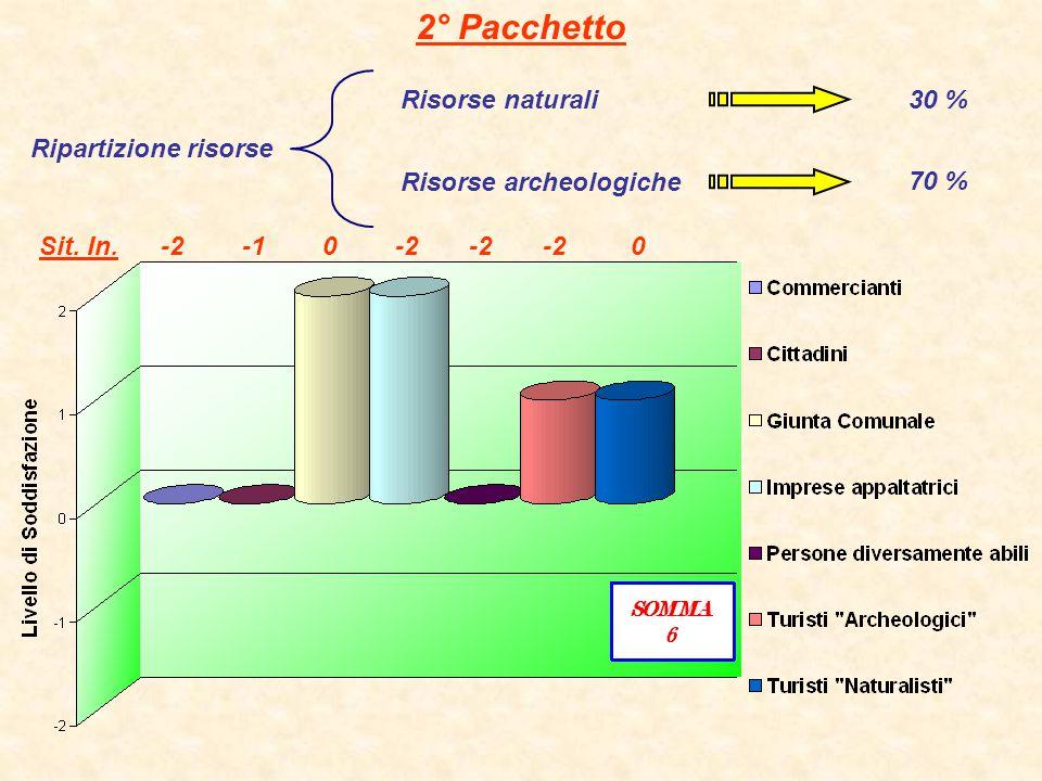 2° Pacchetto Risorse archeologiche Ripartizione risorse Risorse naturali30 % 70 % Sit. In. -2 -1 0 -2 -2 -2 0
