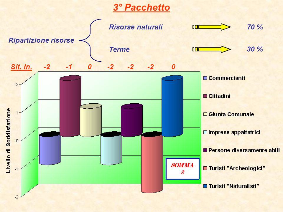 4° Pacchetto Risorse archeologiche Ripartizione risorse Terme30 % 70 % Sit. In. -2 -1 0 -2 -2 -2 0