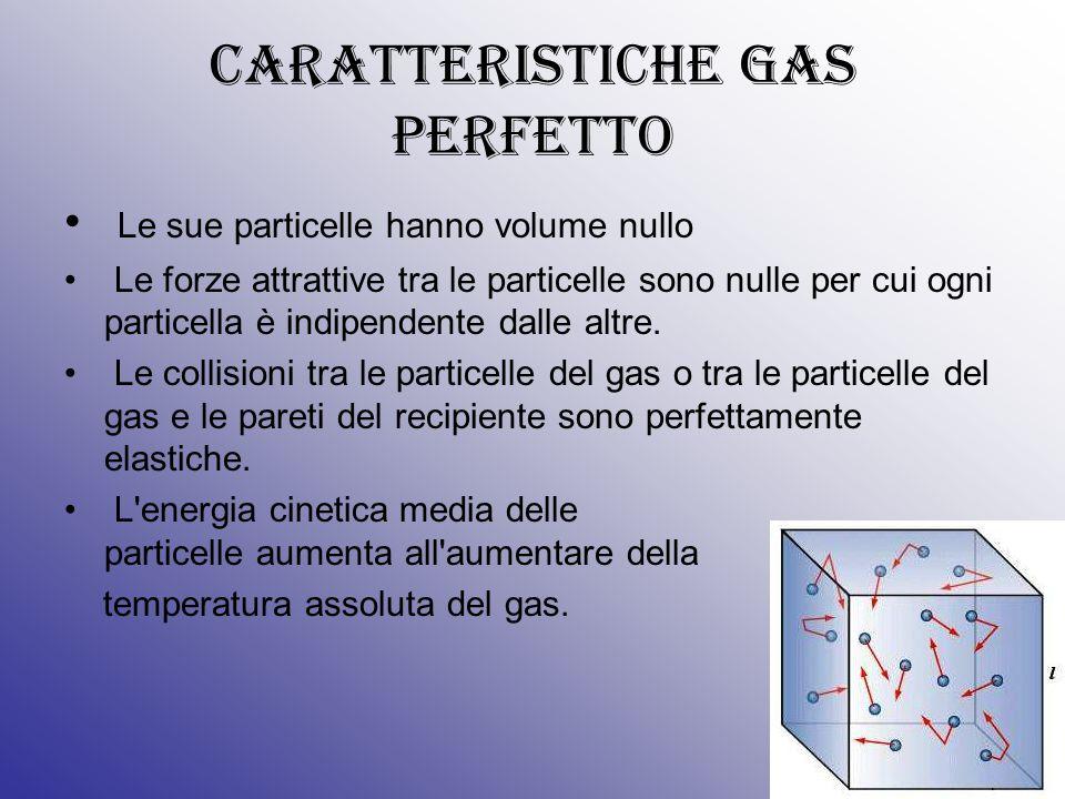 CARATTERISTICHE GAS PERFETTO Le sue particelle hanno volume nullo Le forze attrattive tra le particelle sono nulle per cui ogni particella è indipendente dalle altre.