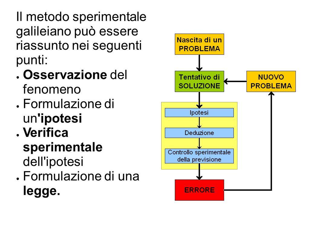 Il metodo sperimentale galileiano può essere riassunto nei seguenti punti: ● Osservazione del fenomeno ● Formulazione di un ipotesi ● Verifica sperimentale dell ipotesi ● Formulazione di una legge.