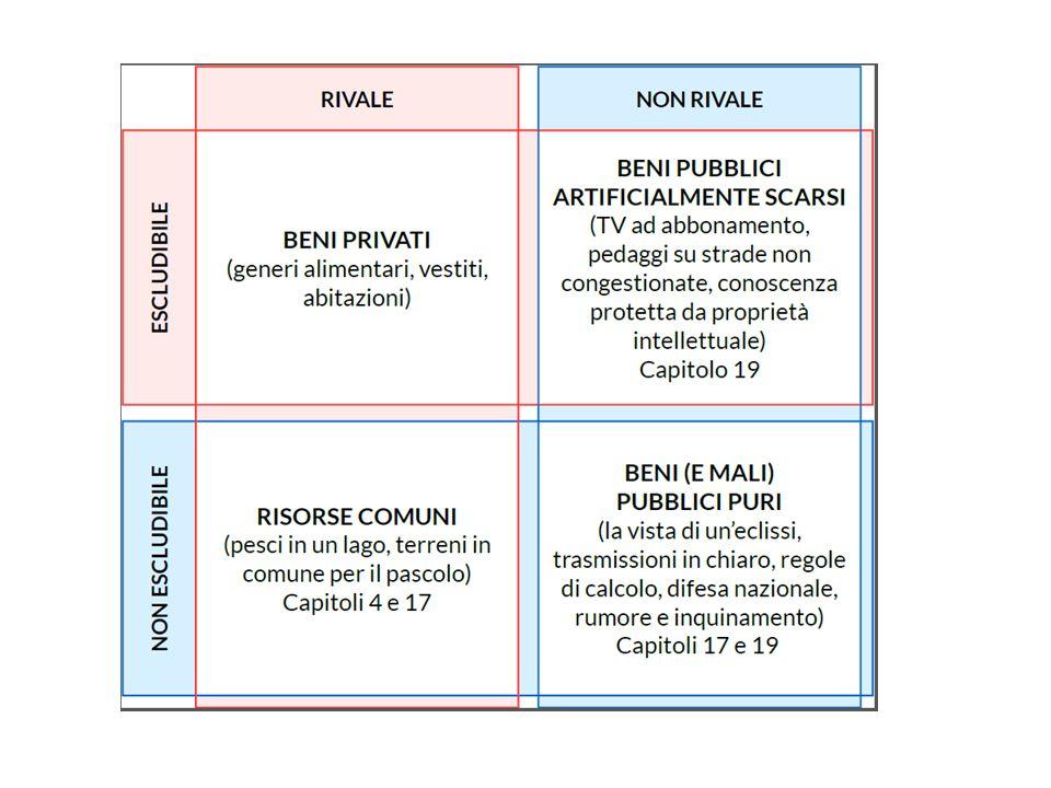 BENI PUBBLICI PURI → STATO MINIMO (difesa; ordine pubblico: polizia e tribunali) + scuola, sanità, acqua.