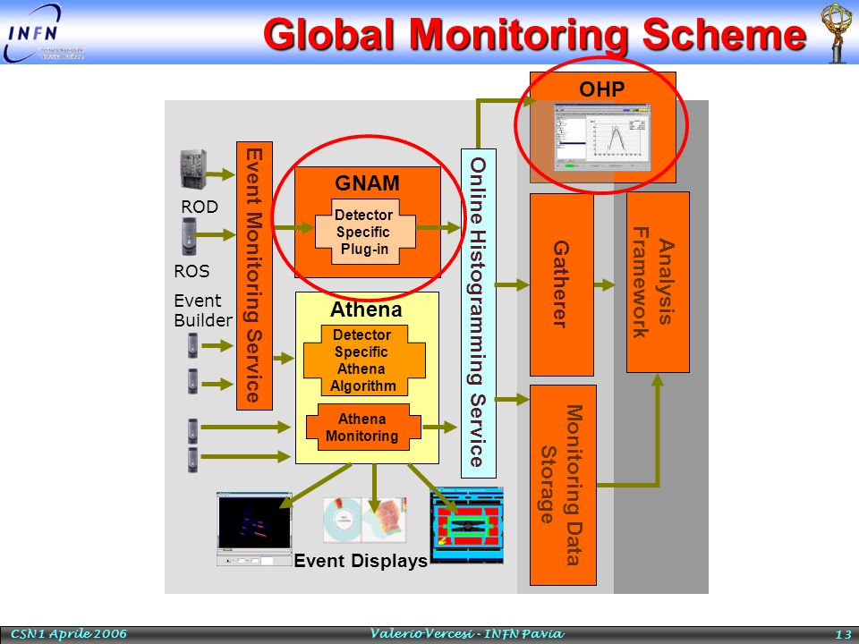 CSN1 Aprile 2006 Valerio Vercesi - INFN Pavia 13 Global Monitoring Scheme OHP Event Monitoring Service Event Builder GNAM Detector Specific Plug-in Online Histogramming Service Athena Detector Specific Athena Algorithm Athena Monitoring Event Displays Gatherer ROD ROS Analysis Framework Monitoring Data Storage