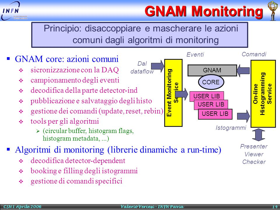 CSN1 Aprile 2006 Valerio Vercesi - INFN Pavia 14 GNAM Monitoring Principio: disaccoppiare e mascherare le azioni comuni dagli algoritmi di monitoring GNAM CORE USER LIB Event Monitoring Service On-line Histogramming Service Istogrammi Comandi Eventi Dal dataflow Presenter Viewer Checker  GNAM core: azioni comuni  sicronizzazione con la DAQ  campionamento degli eventi  decodifica della parte detector-ind  pubblicazione e salvataggio degli histo  gestione dei comandi (update, reset, rebin)  tools per gli algoritmi  (circular buffer, histogram flags, histogram metadata,...)  Algoritmi di monitoring (librerie dinamiche a run-time)  decodifica detector-dependent  booking e filling degli istogrammi  gestione di comandi specifici