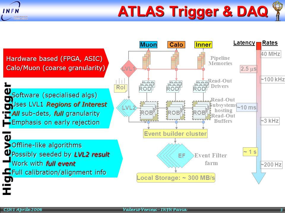 CSN1 Aprile 2006 Valerio Vercesi - INFN Pavia 3 ATLAS Trigger & DAQ 40 MHz ~100 kHz 2.5  s ~3 kHz ~ 10 ms ~ 1 s ~200 Hz Muon LVL1 CaloInner Pipeline Memories Read-Out Drivers RatesLatency RoI LVL2 Event builder cluster Local Storage: ~ 300 MB/s Read-Out Subsystems hosting Read-Out Buffers Event Filter farm EF ROB ROB ROB ROB ROB ROB ROD ROB ROB ROB ROB ROB ROB Hardware based (FPGA, ASIC) Calo/Muon (coarse granularity) Software (specialised algs) Uses LVL1 Regions of Interest All sub-dets, full granularity Emphasis on early rejection Offline-like algorithms Possibly seeded by LVL2 result Work with full event Full calibration/alignment info High Level Trigger