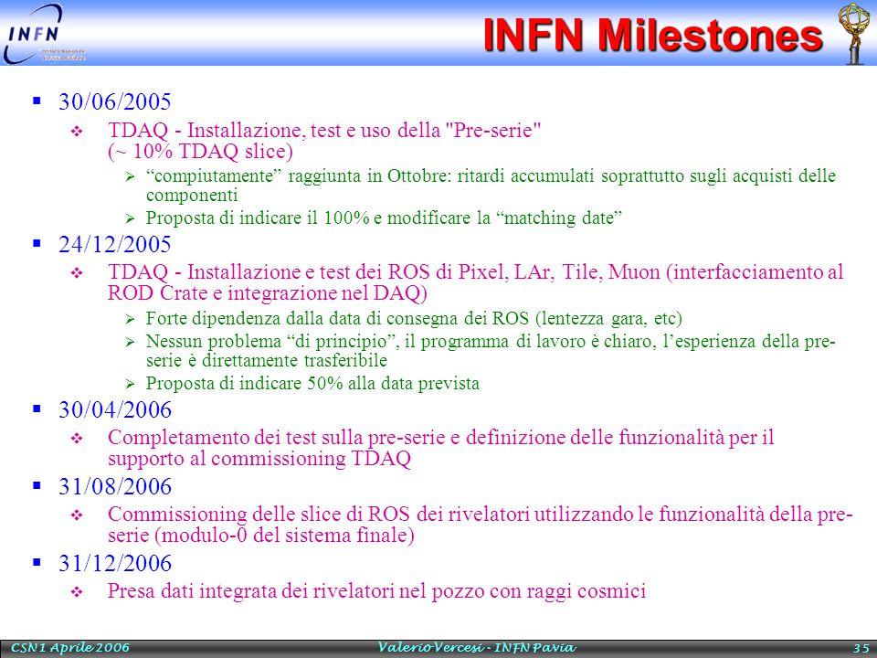 CSN1 Aprile 2006 Valerio Vercesi - INFN Pavia 35 INFN Milestones  30/06/2005  TDAQ - Installazione, test e uso della Pre-serie (~ 10% TDAQ slice)  compiutamente raggiunta in Ottobre: ritardi accumulati soprattutto sugli acquisti delle componenti  Proposta di indicare il 100% e modificare la matching date  24/12/2005  TDAQ - Installazione e test dei ROS di Pixel, LAr, Tile, Muon (interfacciamento al ROD Crate e integrazione nel DAQ)  Forte dipendenza dalla data di consegna dei ROS (lentezza gara, etc)  Nessun problema di principio , il programma di lavoro è chiaro, l'esperienza della pre- serie è direttamente trasferibile  Proposta di indicare 50% alla data prevista  30/04/2006  Completamento dei test sulla pre-serie e definizione delle funzionalità per il supporto al commissioning TDAQ  31/08/2006  Commissioning delle slice di ROS dei rivelatori utilizzando le funzionalità della pre- serie (modulo-0 del sistema finale)  31/12/2006  Presa dati integrata dei rivelatori nel pozzo con raggi cosmici