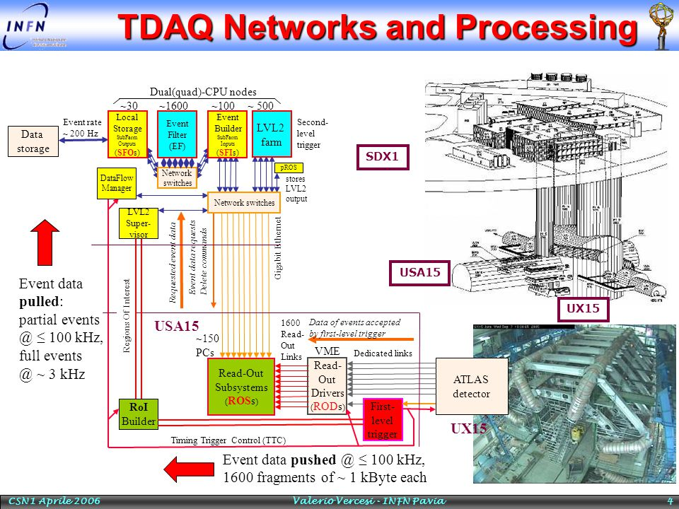 CSN1 Aprile 2006 Valerio Vercesi - INFN Pavia 4 TDAQ Networks and Processing Dual(quad)-CPU nodes SDX1 USA15 UX15 ATLAS detector Read- Out Drivers ( RODs ) First- level trigger Read-Out Subsystems ( ROSs ) UX15 USA15 Dedicated links Timing Trigger Control (TTC) 1600 Read- Out Links Gigabit Ethernet RoI Builder Regions Of Interest VME ~150 PCs Data of events accepted by first-level trigger Event data requests Delete commands Requested event data Event data pushed @ ≤ 100 kHz, 1600 fragments of ~ 1 kByte each LVL2 Super- visor DataFlow Manager Event Filter (EF) pROS ~ 500~1600 stores LVL2 output ~100~30 Network switches Event data pulled: partial events @ ≤ 100 kHz, full events @ ~ 3 kHz Event rate ~ 200 Hz Data storage Local Storage SubFarm Outputs (SFOs) LVL2 farm Network switches Event Builder SubFarm Inputs (SFIs) Second- level trigger