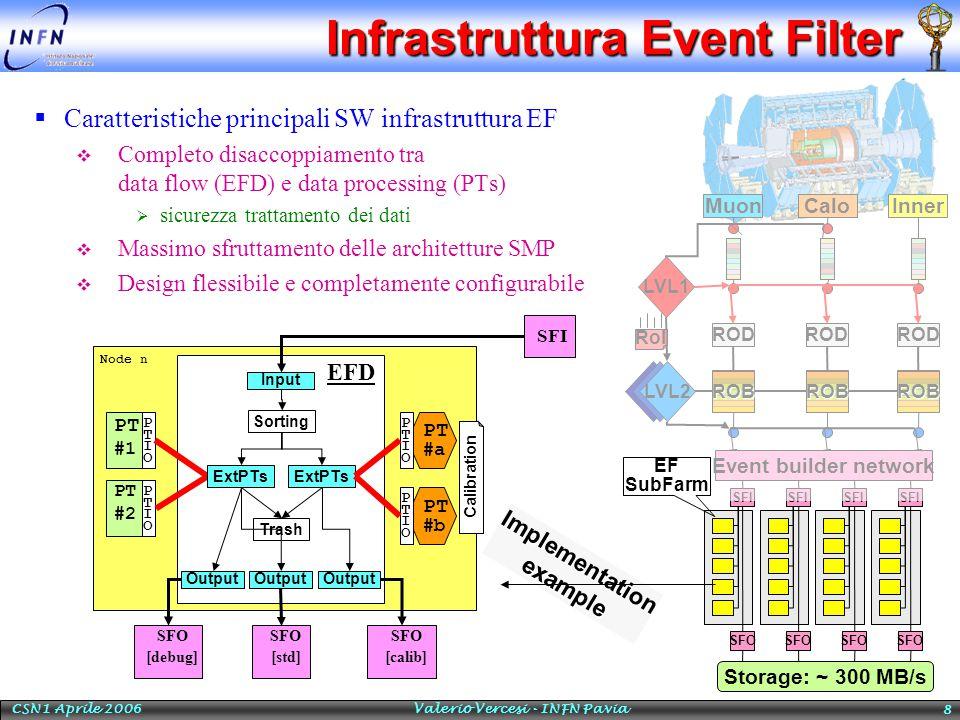 CSN1 Aprile 2006 Valerio Vercesi - INFN Pavia 8 Infrastruttura Event Filter  Caratteristiche principali SW infrastruttura EF  Completo disaccoppiamento tra data flow (EFD) e data processing (PTs)  sicurezza trattamento dei dati  Massimo sfruttamento delle architetture SMP  Design flessibile e completamente configurabile SFI SFO SFI SFO SFI SFO SFI SFO Muon ROD LVL1 CaloInner RoI LVL2 Event builder network Storage: ~ 300 MB/s ROBROBROB EF SubFarm Node n PT #1 PTIOPTIO PT #2 PTIOPTIO EFD Sorting ExtPTs Output Trash SFI Input PT #a PTIOPTIO PT #b PTIOPTIO SFO [debug] Calibration Implementation example SFO [calib] SFO [std]