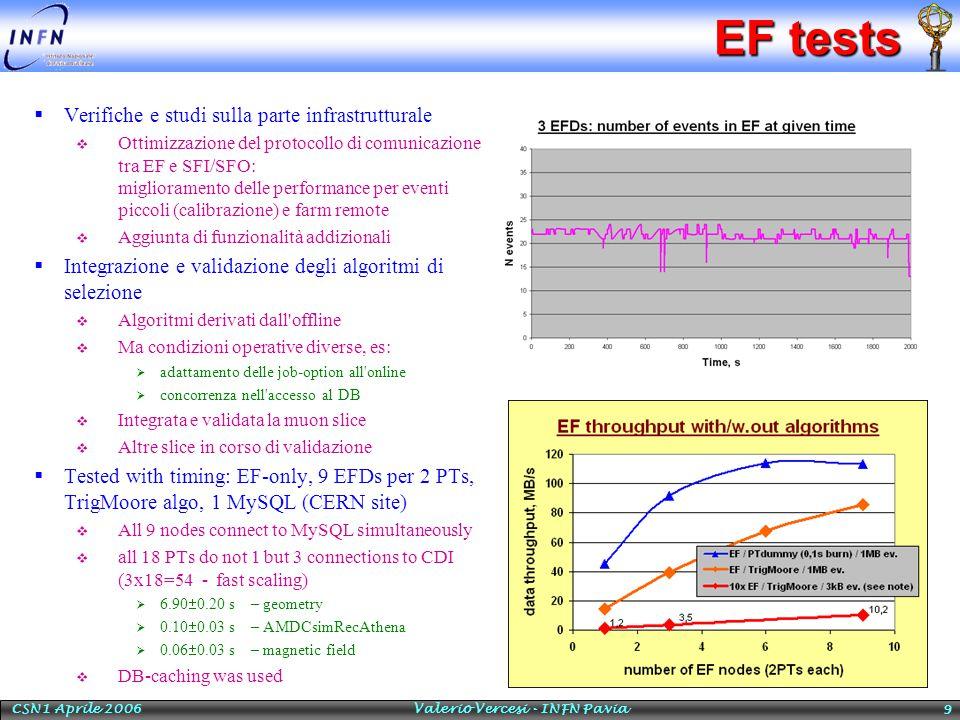 CSN1 Aprile 2006 Valerio Vercesi - INFN Pavia 30 Trigger-aware analysis  Analyses using trigger information as a pre- processor to correctly evaluate efficiencies, physics reach, etc.