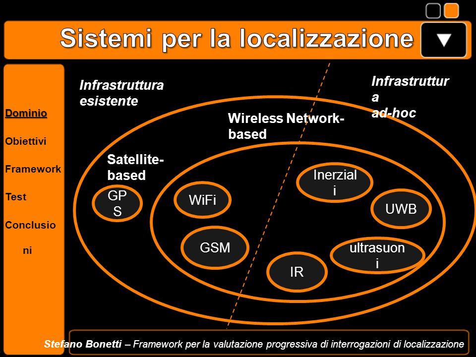 Dominio Obiettivi Framework Test Conclusio ni Stefano Bonetti – Framework per la valutazione progressiva di interrogazioni di localizzazione GP S Sate