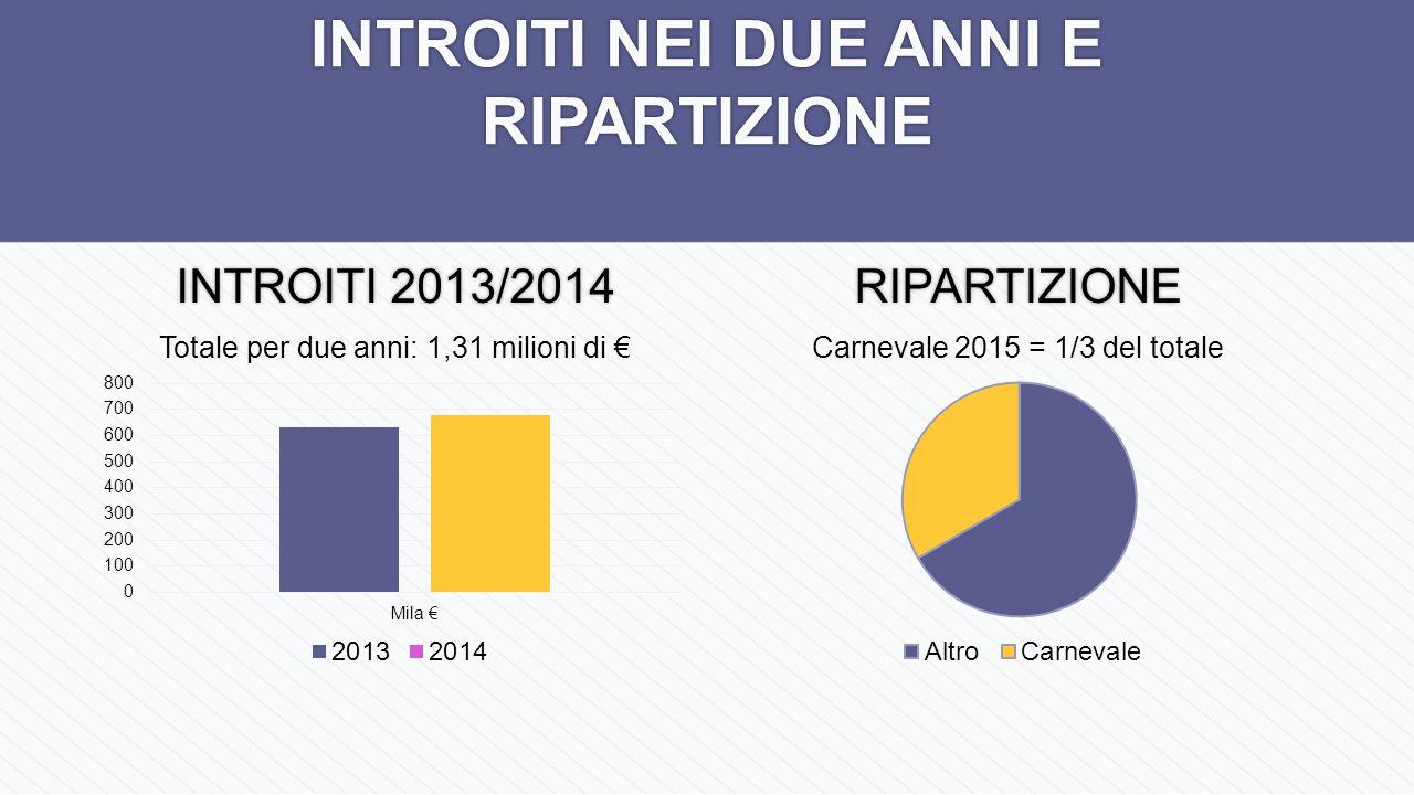 INTROITI NEI DUE ANNI E RIPARTIZIONE INTROITI 2013/2014 RIPARTIZIONE