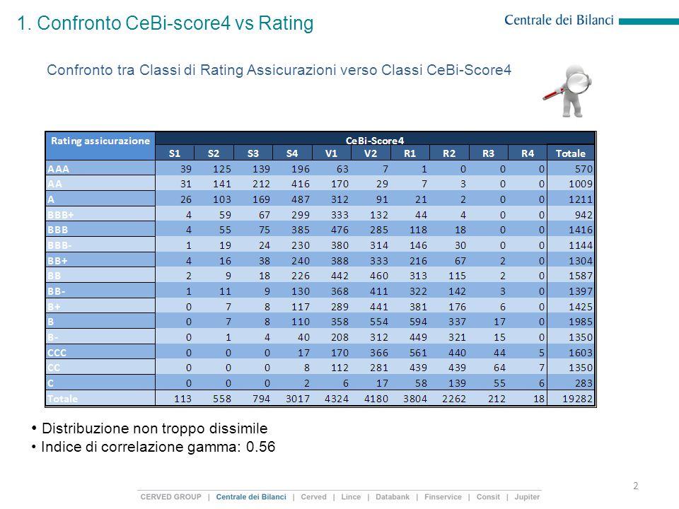 1. Confronto CeBi-score4 vs Rating 2 Distribuzione non troppo dissimile Indice di correlazione gamma: 0.56 Confronto tra Classi di Rating Assicurazion