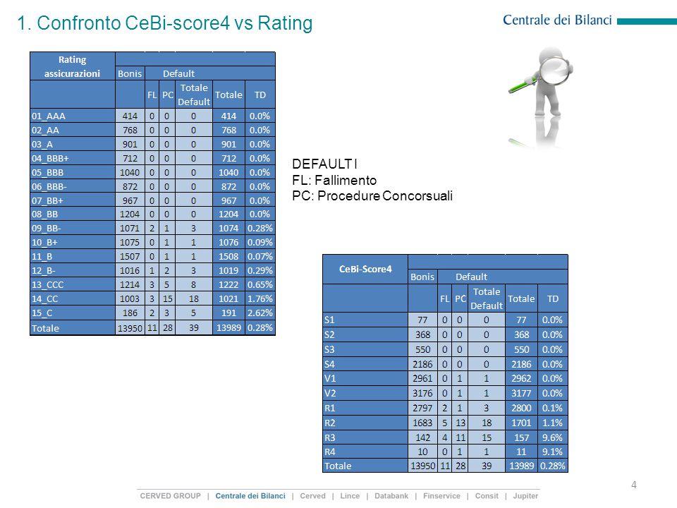 1. Confronto CeBi-score4 vs Rating 4 DEFAULT I FL: Fallimento PC: Procedure Concorsuali