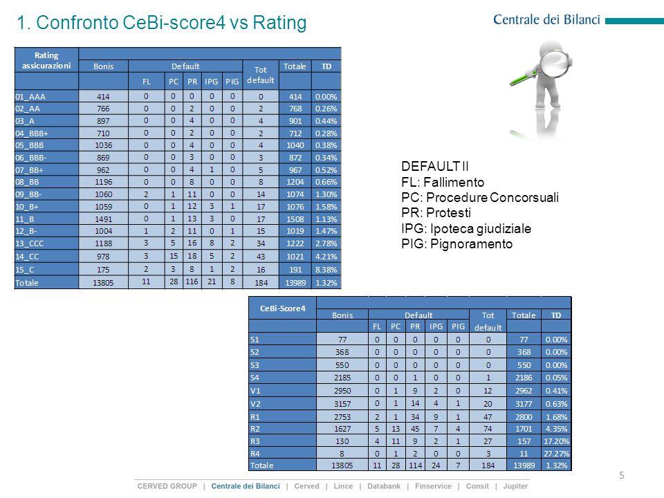 1. Confronto CeBi-score4 vs Rating 5 DEFAULT II FL: Fallimento PC: Procedure Concorsuali PR: Protesti IPG: Ipoteca giudiziale PIG: Pignoramento