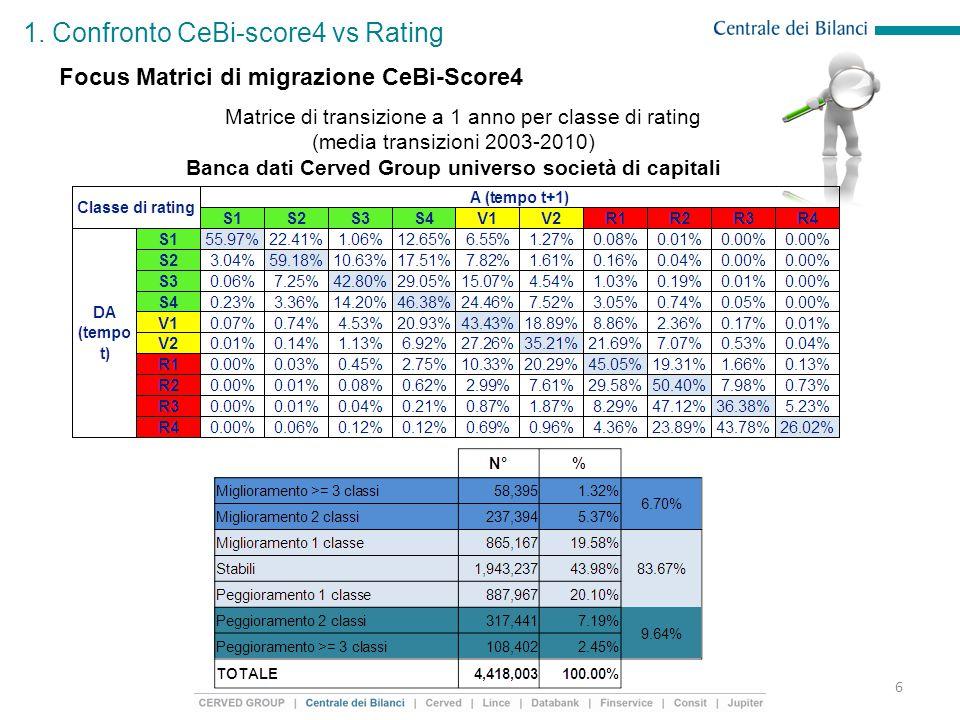 1. Confronto CeBi-score4 vs Rating 6 Focus Matrici di migrazione CeBi-Score4 Matrice di transizione a 1 anno per classe di rating (media transizioni 2