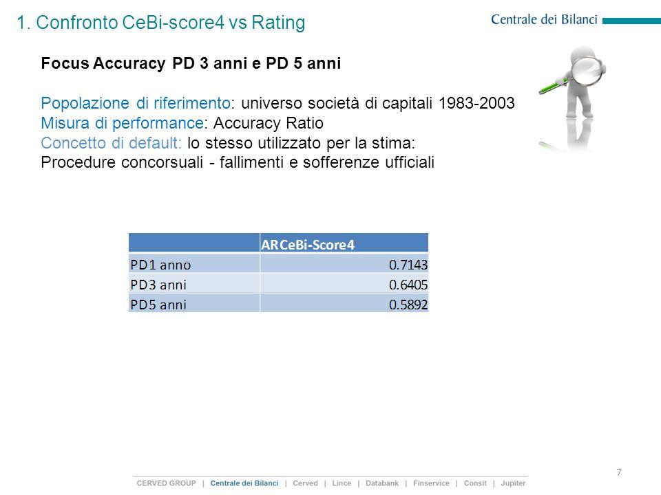 1. Confronto CeBi-score4 vs Rating 7 Focus Accuracy PD 3 anni e PD 5 anni Popolazione di riferimento: universo società di capitali 1983-2003 Misura di