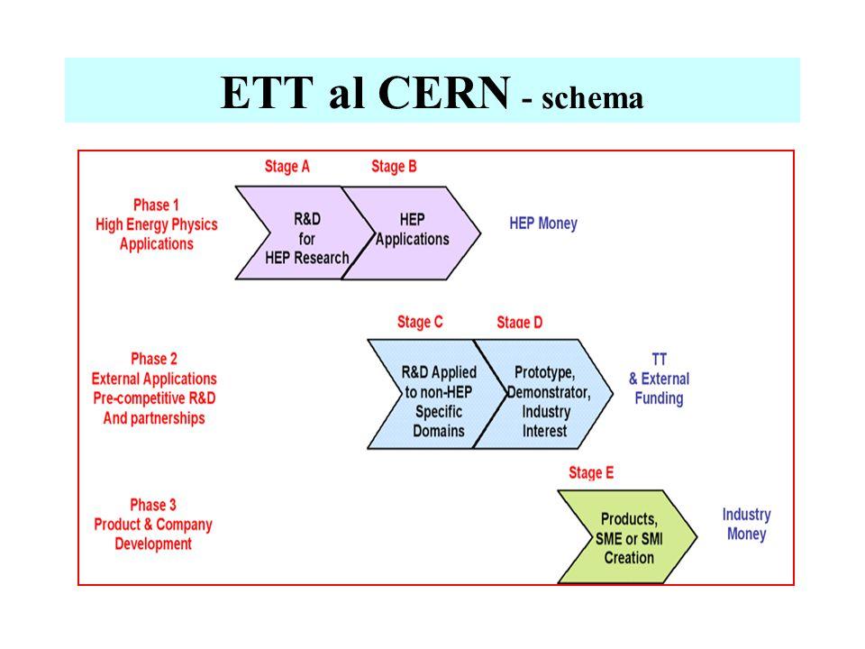 ETT al CERN - schema