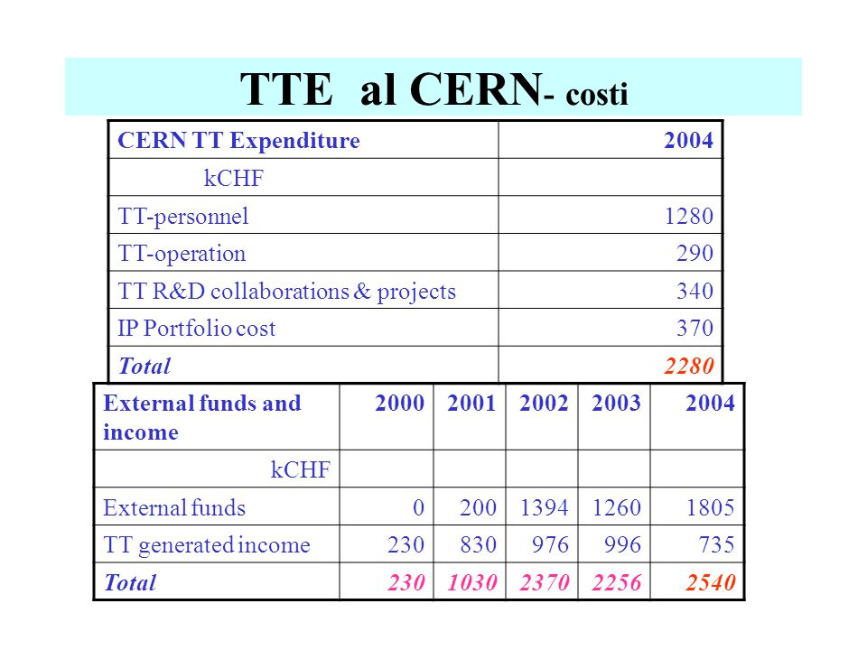 TTE al CERN - costi CERN TT Expenditure2004 kCHF TT-personnel1280 TT-operation290 TT R&D collaborations & projects340 IP Portfolio cost370 Total2280 E