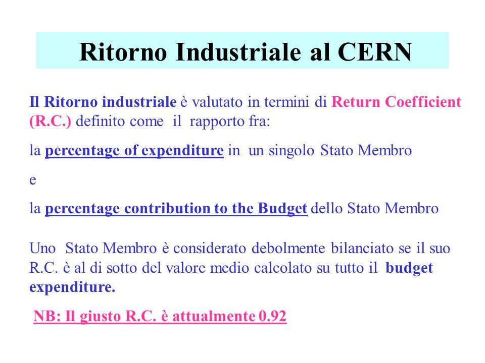 Ritorno Industriale al CERN Il Ritorno industriale è valutato in termini di Return Coefficient (R.C.) definito come il rapporto fra: la percentage of expenditure in un singolo Stato Membro e la percentage contribution to the Budget dello Stato Membro Uno Stato Membro è considerato debolmente bilanciato se il suo R.C.